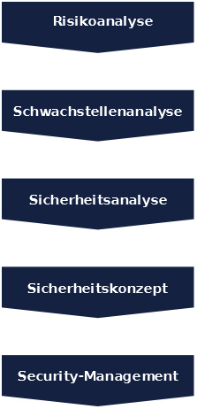 Security Consulting by Sieveking-Unternehmenssicherheit